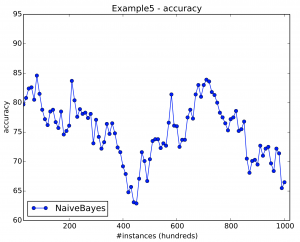 Example 5 results. There is an incremental drift in this stream.