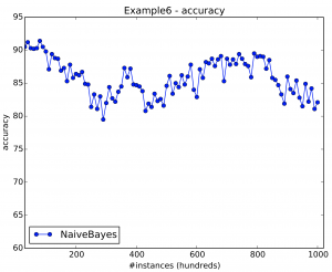 Example 6 results. There is a subtle incremental drift in this stream.