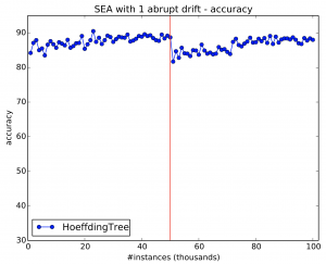 Simulating 1 drift using SEA generator. The solid vertical red line indicates drift location.