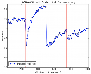 Simulating 3 drifts using Agrawal generator. Solid vertical red lines indicates drifts.